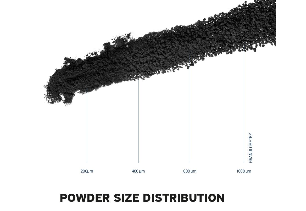 Powder Size Distribution