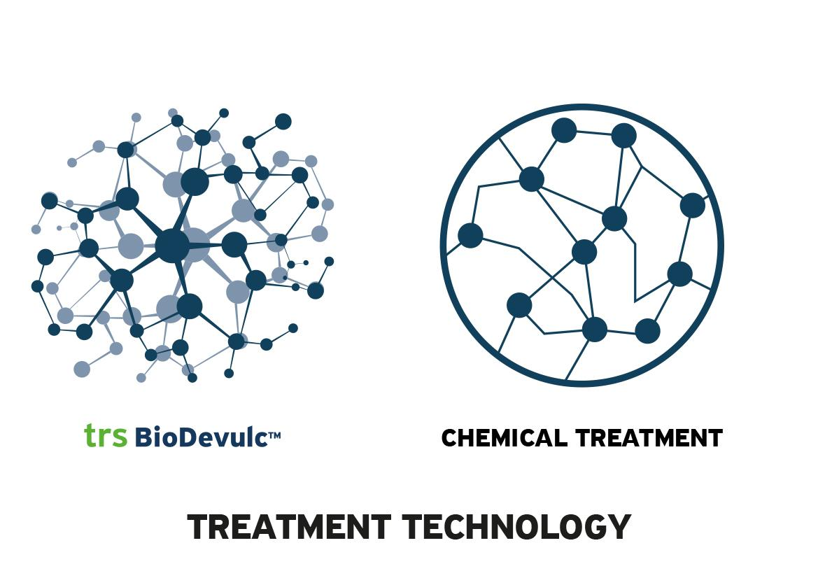 Treatment Technology